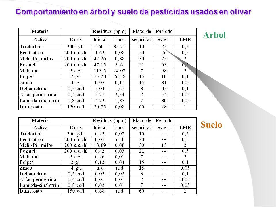 Comportamiento en árbol y suelo de pesticidas usados en olivar