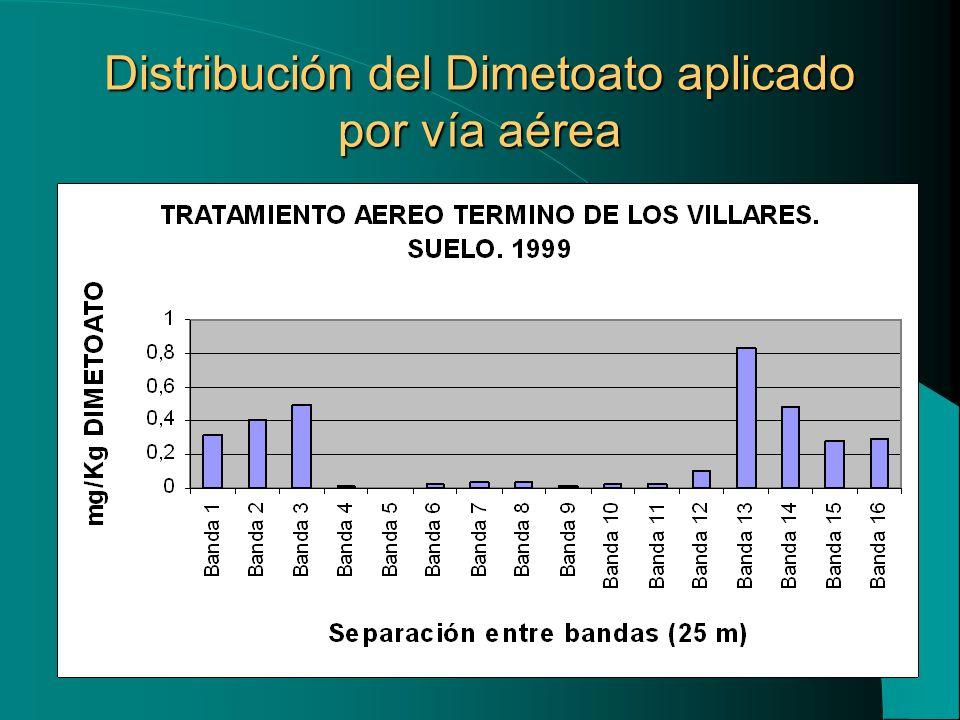 Distribución del Dimetoato aplicado por vía aérea