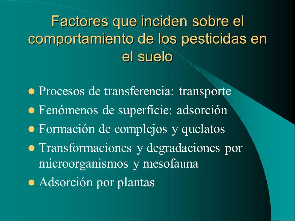 Factores que inciden sobre el comportamiento de los pesticidas en el suelo
