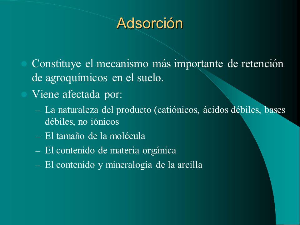 Adsorción Constituye el mecanismo más importante de retención de agroquímicos en el suelo. Viene afectada por: