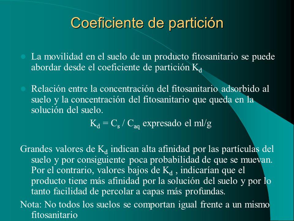 Coeficiente de partición