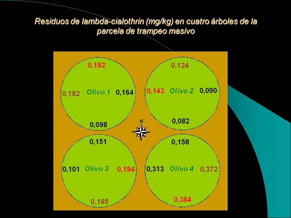 Residuos de lambda-cialothrin (mg/kg) en cuatro árboles de la parcela de trampeo masivo