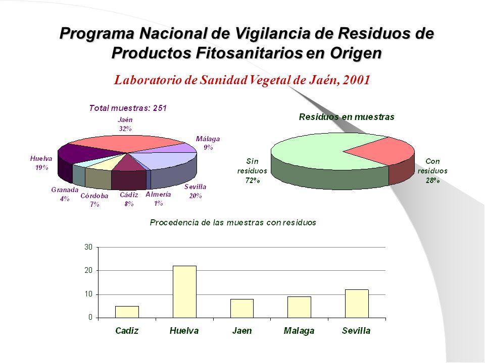 Programa Nacional de Vigilancia de Residuos de Productos Fitosanitarios en Origen