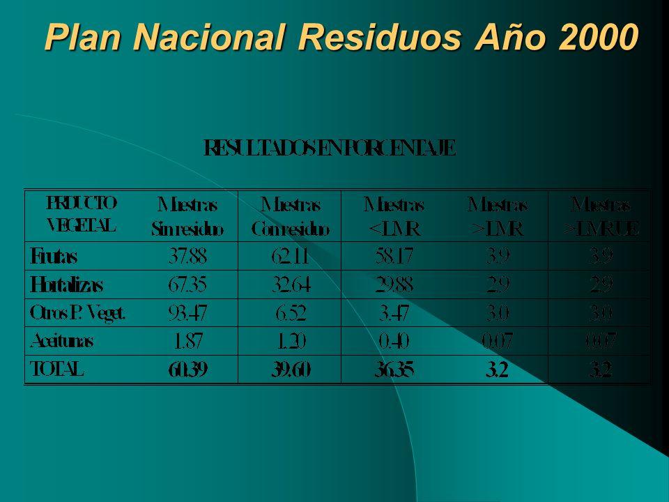 Plan Nacional Residuos Año 2000