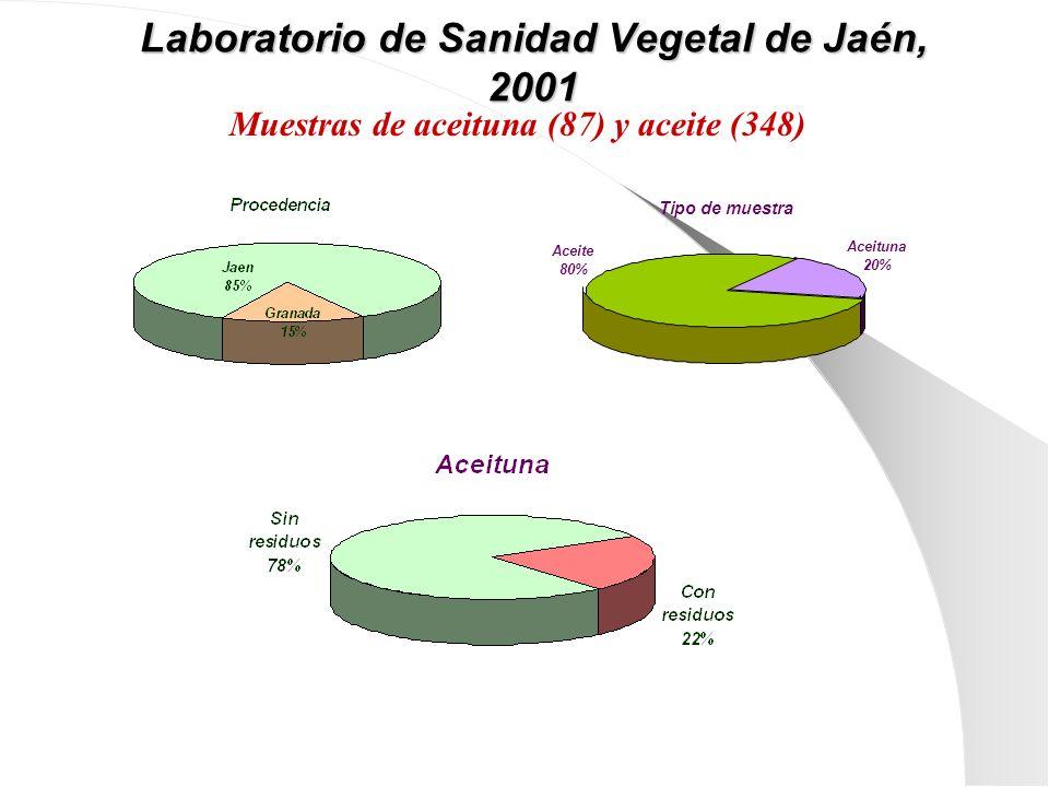 Laboratorio de Sanidad Vegetal de Jaén, 2001