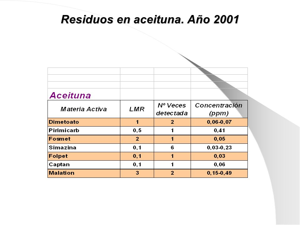 Residuos en aceituna. Año 2001