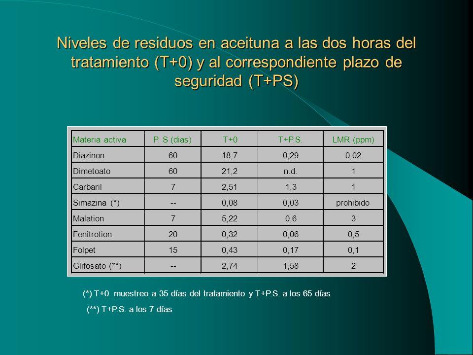 Niveles de residuos en aceituna a las dos horas del tratamiento (T+0) y al correspondiente plazo de seguridad (T+PS)