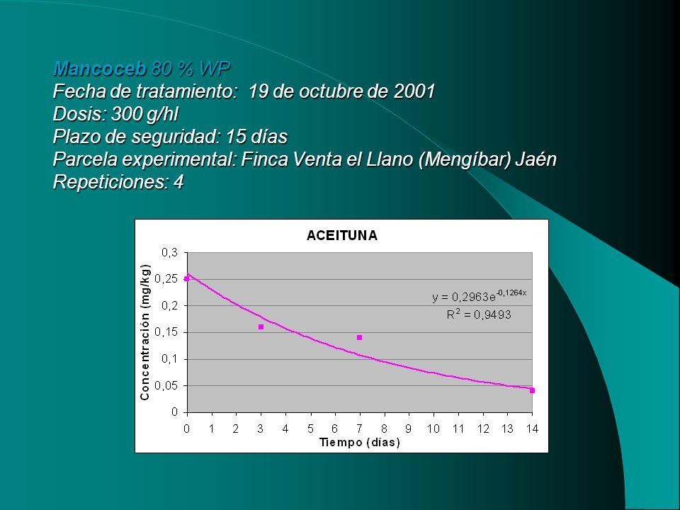 Mancoceb 80 % WP Fecha de tratamiento: 19 de octubre de 2001 Dosis: 300 g/hl Plazo de seguridad: 15 días Parcela experimental: Finca Venta el Llano (Mengíbar) Jaén Repeticiones: 4