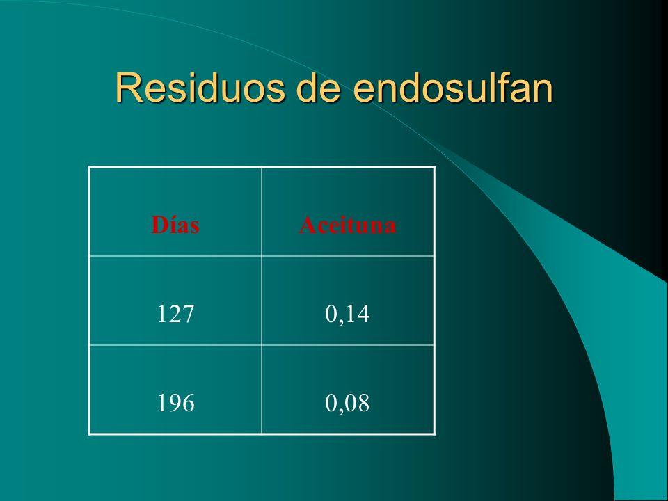 Residuos de endosulfan