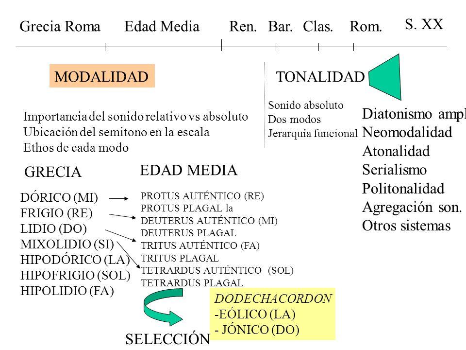 Grecia Roma Edad Media Ren. Bar. Clas. Rom. S. XX MODALIDAD TONALIDAD