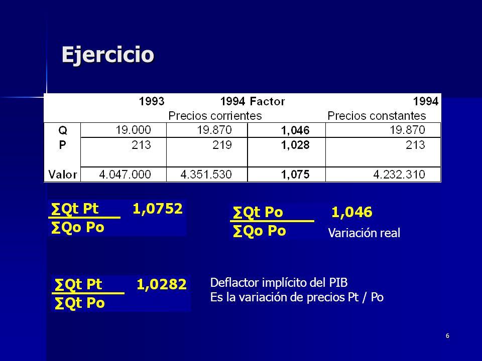Ejercicio Variación real Deflactor implícito del PIB