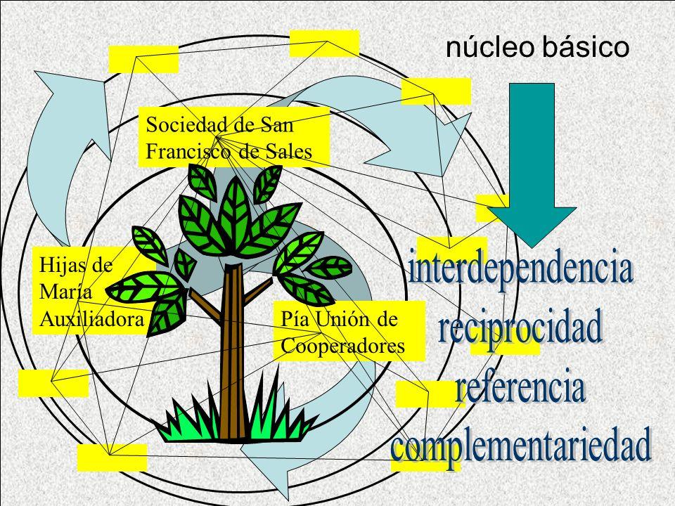 interdependencia reciprocidad referencia complementariedad