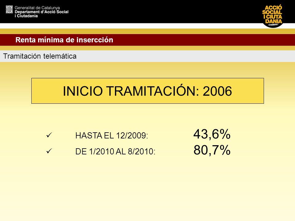 INICIO TRAMITACIÓN: 2006 HASTA EL 12/2009: 43,6%