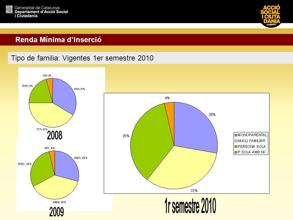 1r semestre 2010 Renda Mínima d'Inserció