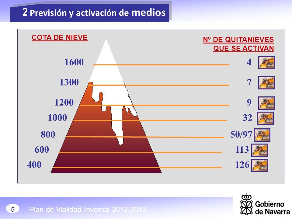 2 Previsión y activación de medios