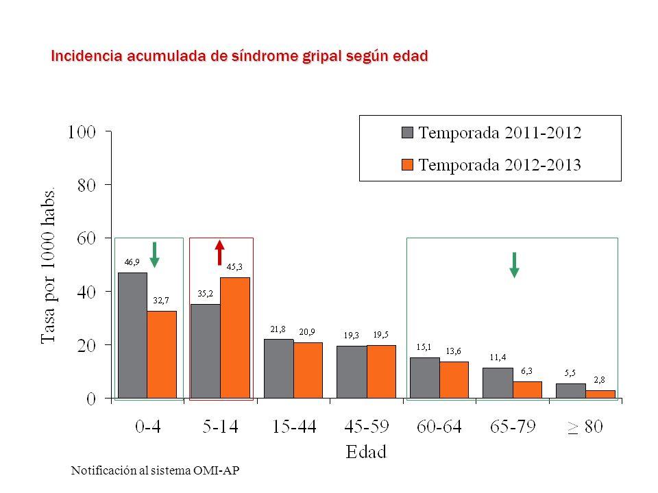 Incidencia acumulada de síndrome gripal según edad