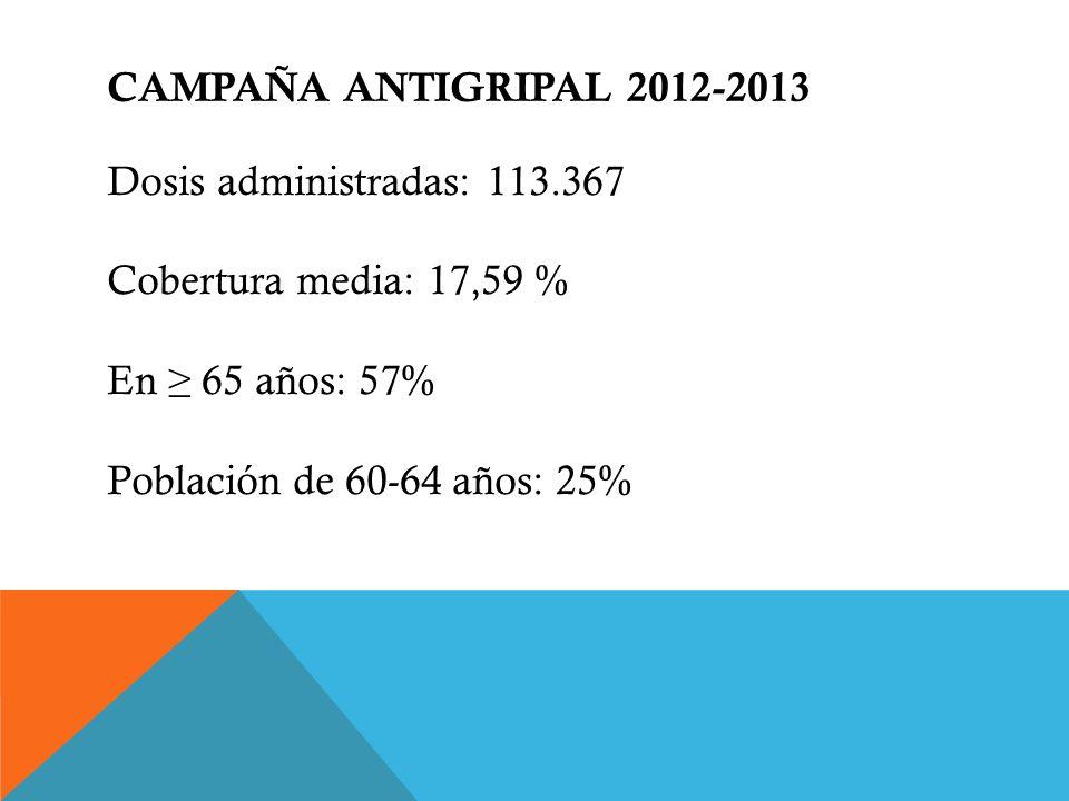 CAMPAÑA ANTIGRIPAL 2012-2013 Dosis administradas: 113.367 Cobertura media: 17,59 % En ≥ 65 años: 57% Población de 60-64 años: 25%
