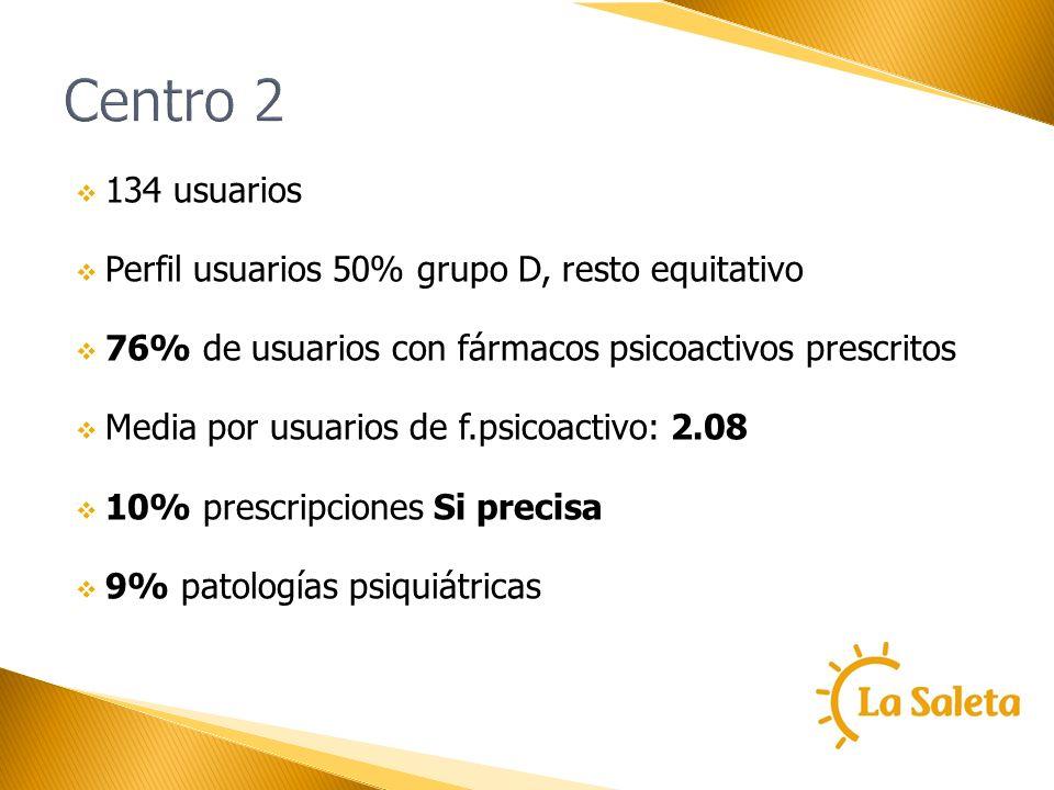 Centro 2 134 usuarios Perfil usuarios 50% grupo D, resto equitativo