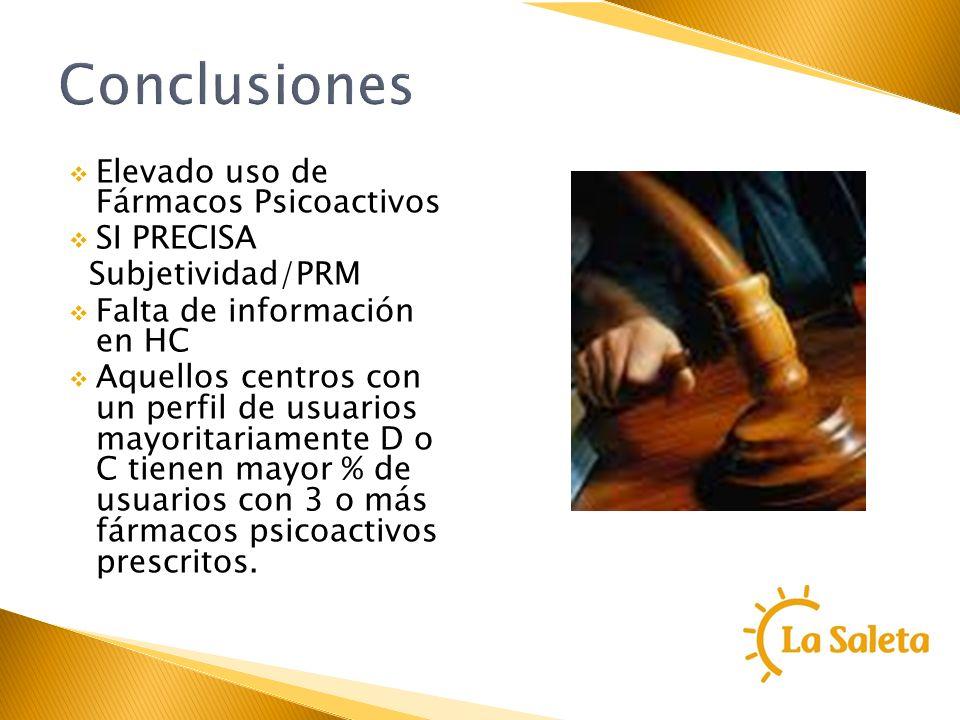 Conclusiones Elevado uso de Fármacos Psicoactivos SI PRECISA