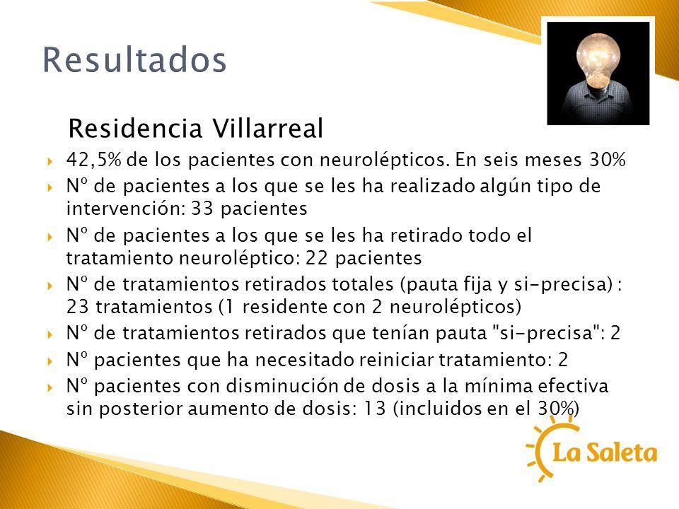 Resultados Residencia Villarreal