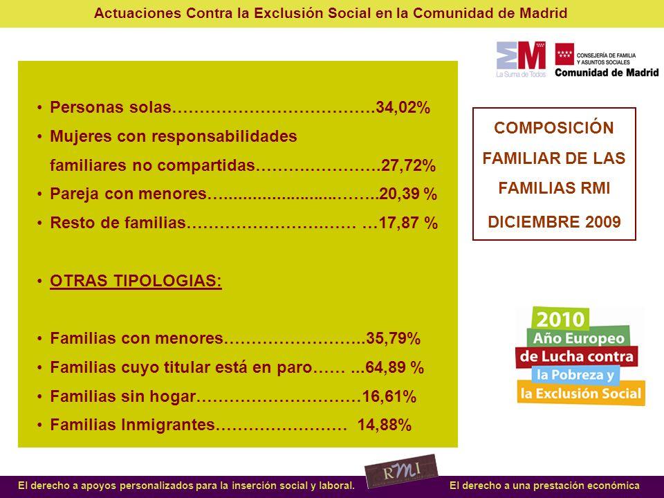 COMPOSICIÓN FAMILIAR DE LAS FAMILIAS RMI