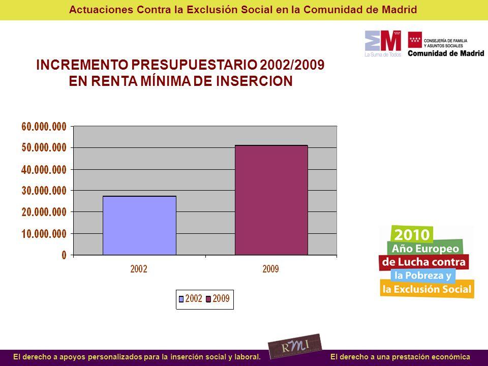 INCREMENTO PRESUPUESTARIO 2002/2009 EN RENTA MÍNIMA DE INSERCION