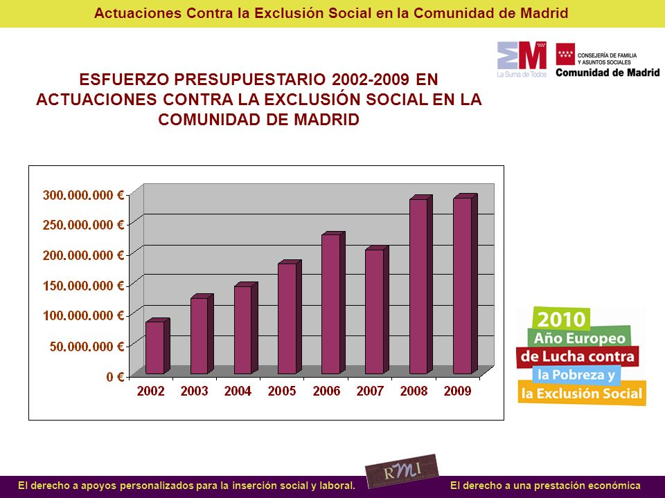 ESFUERZO PRESUPUESTARIO 2002-2009 EN ACTUACIONES CONTRA LA EXCLUSIÓN SOCIAL EN LA COMUNIDAD DE MADRID