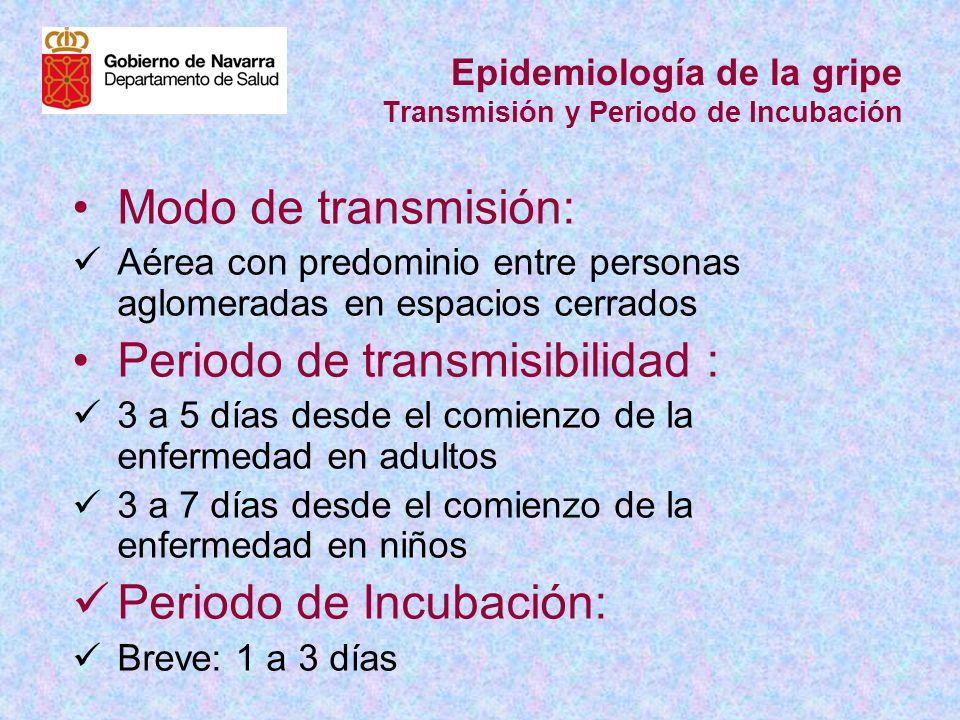 Epidemiología de la gripe Transmisión y Periodo de Incubación