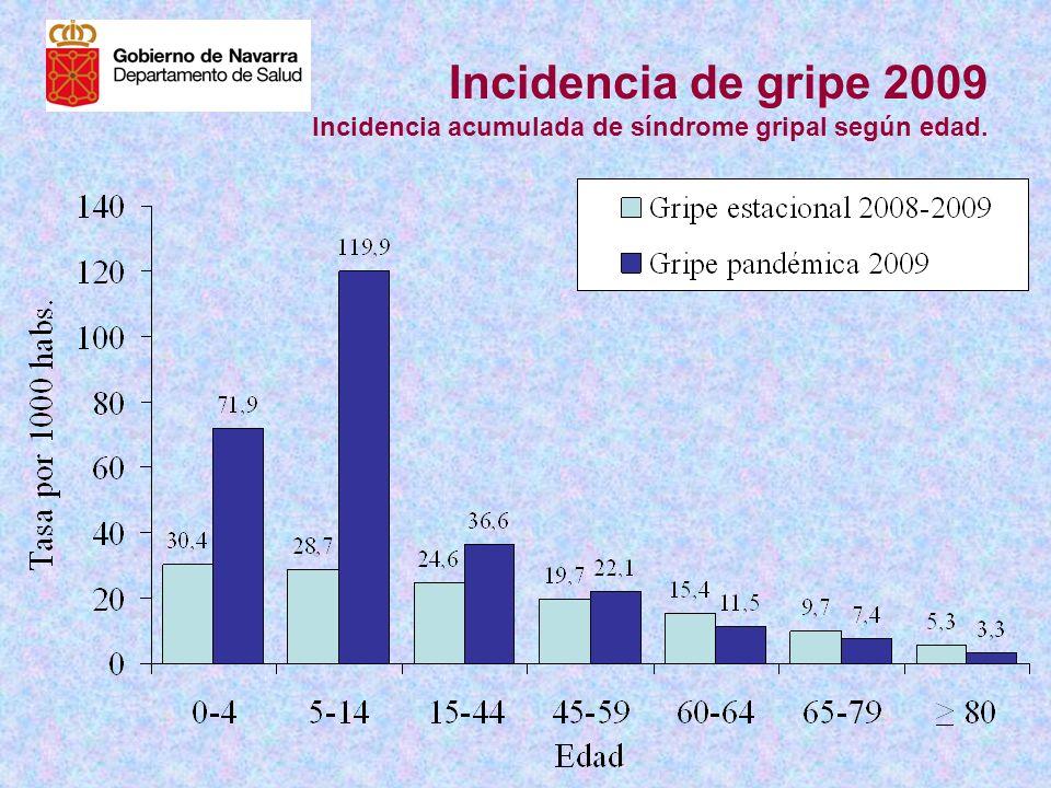 Incidencia de gripe 2009 Incidencia acumulada de síndrome gripal según edad.