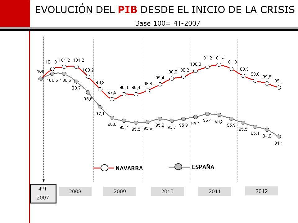 EVOLUCIÓN DEL PIB DESDE EL INICIO DE LA CRISIS