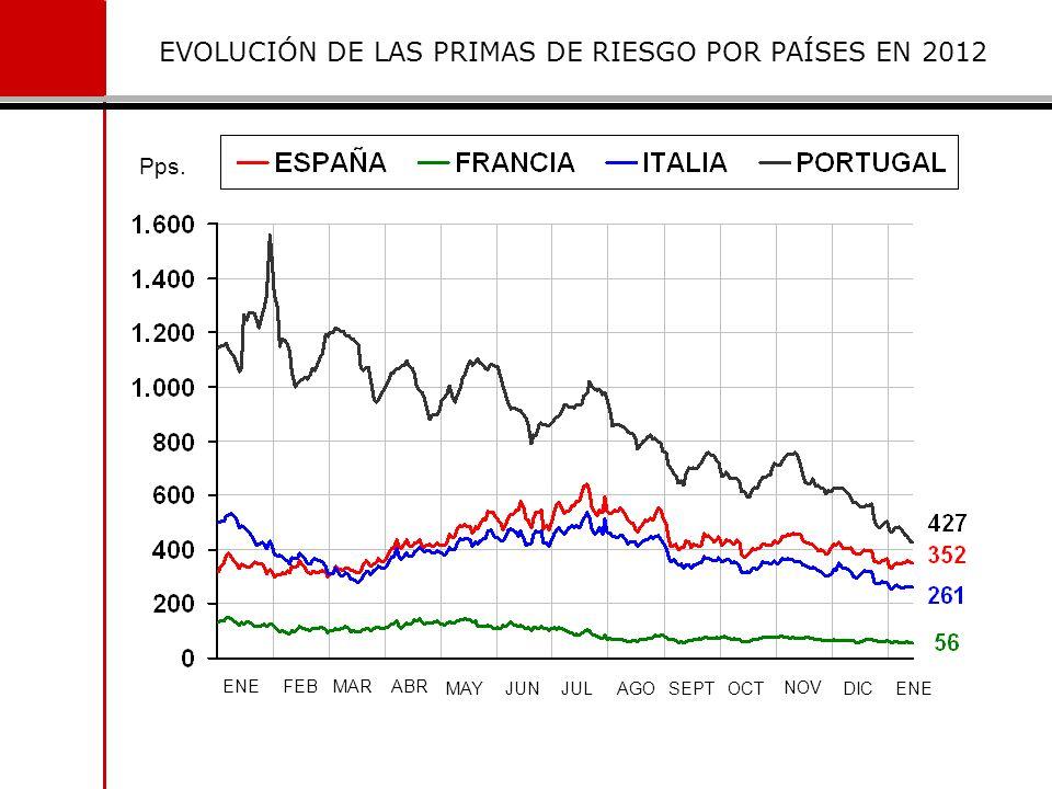 EVOLUCIÓN DE LAS PRIMAS DE RIESGO POR PAÍSES EN 2012
