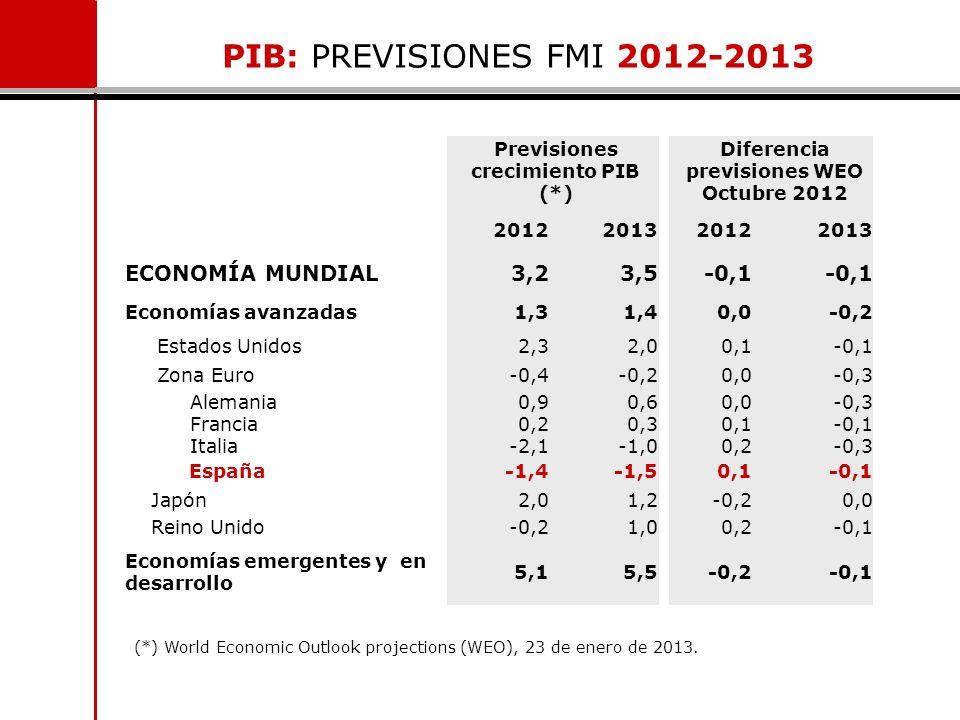 PIB: PREVISIONES FMI 2012-2013 ECONOMÍA MUNDIAL 3,2 3,5 -0,1
