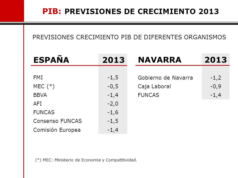 PIB: PREVISIONES DE CRECIMIENTO 2013