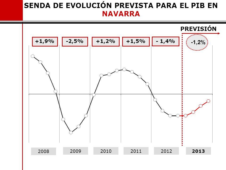 SENDA DE EVOLUCIÓN PREVISTA PARA EL PIB EN NAVARRA