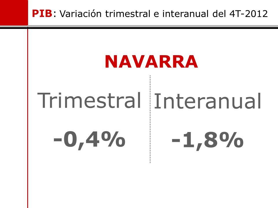 PIB: Variación trimestral e interanual del 4T-2012