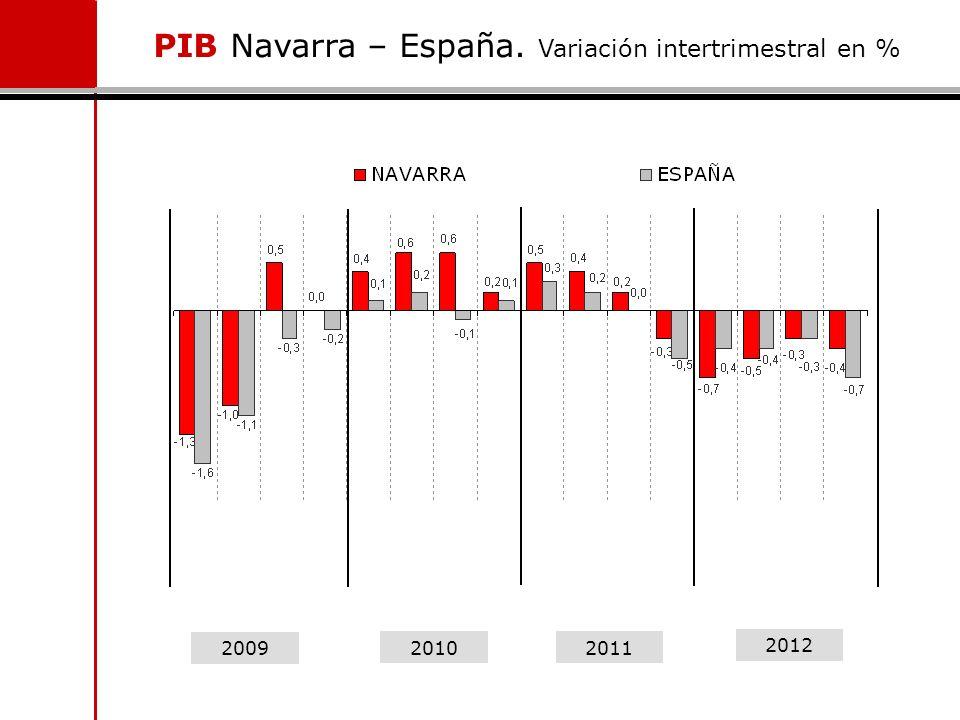 PIB Navarra – España. Variación intertrimestral en %