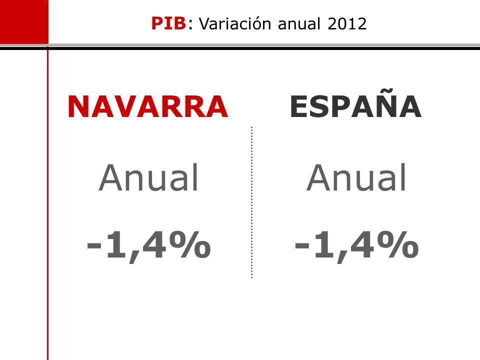 PIB: Variación anual 2012 NAVARRA ESPAÑA Anual -1,4% Anual -1,4%
