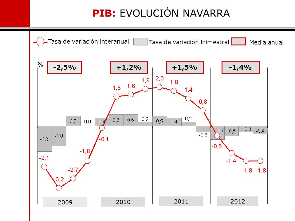 PIB: EVOLUCIÓN NAVARRA
