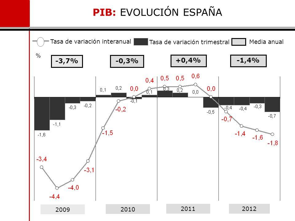 PIB: EVOLUCIÓN ESPAÑA -3,7% -0,3% +0,4% -1,4%
