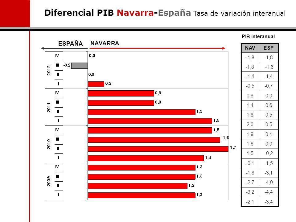 Diferencial PIB Navarra-España Tasa de variación interanual