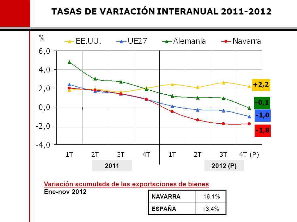 TASAS DE VARIACIÓN INTERANUAL 2011-2012