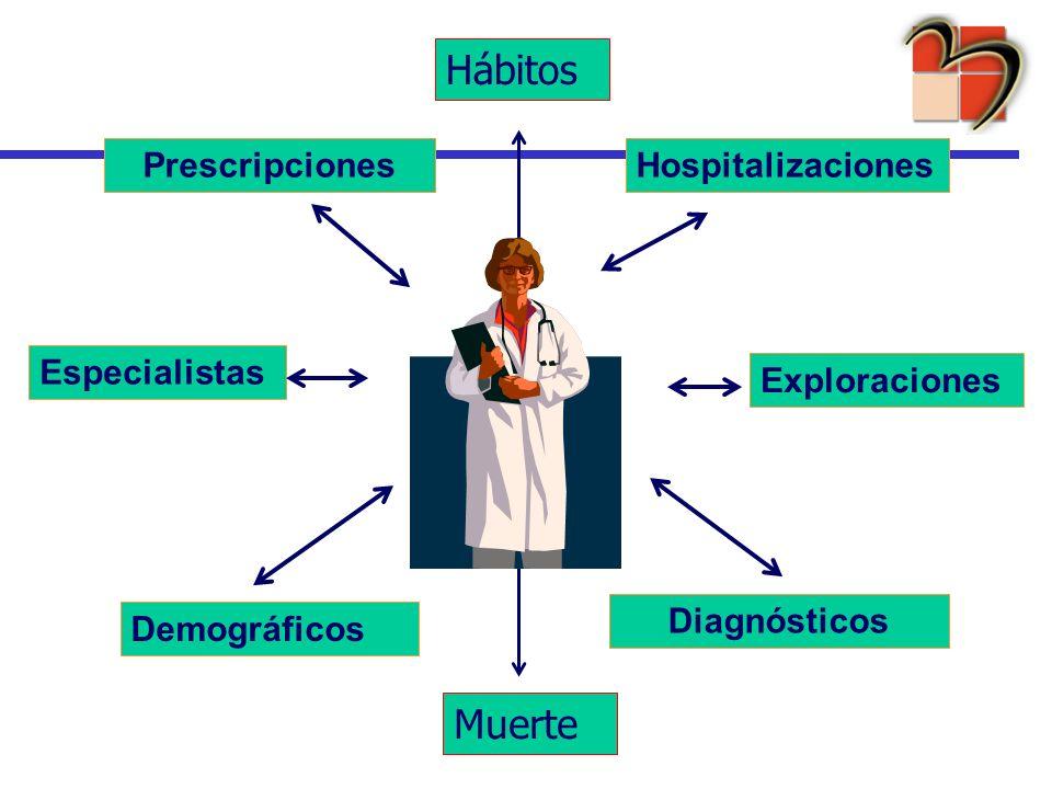 Hábitos Muerte Prescripciones Hospitalizaciones Especialistas