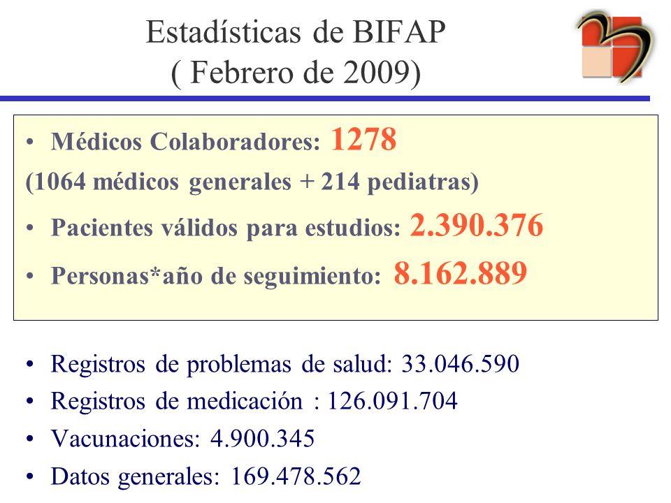 Estadísticas de BIFAP ( Febrero de 2009)