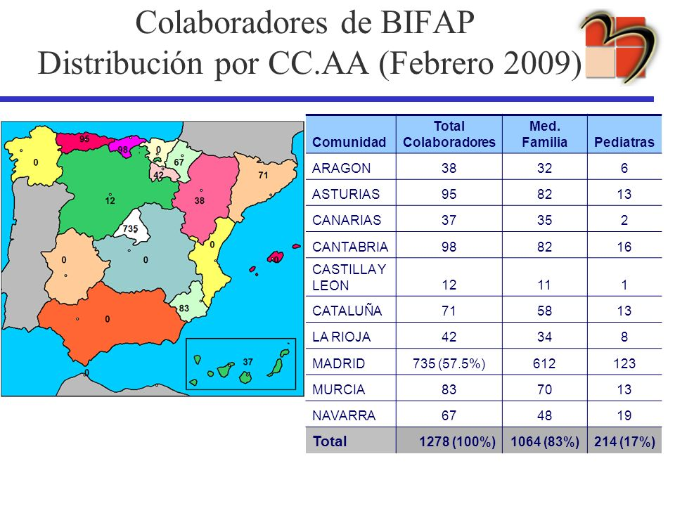 Colaboradores de BIFAP Distribución por CC.AA (Febrero 2009)