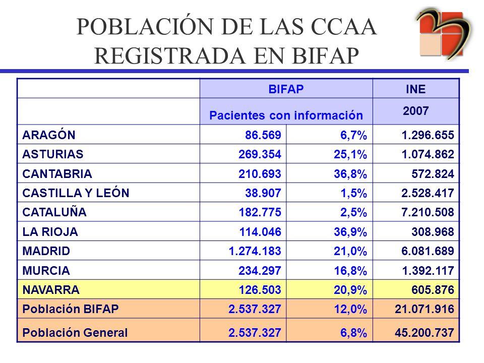 POBLACIÓN DE LAS CCAA REGISTRADA EN BIFAP