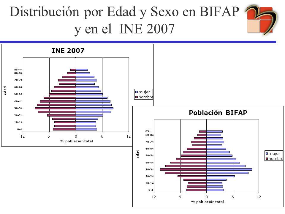 Distribución por Edad y Sexo en BIFAP y en el INE 2007