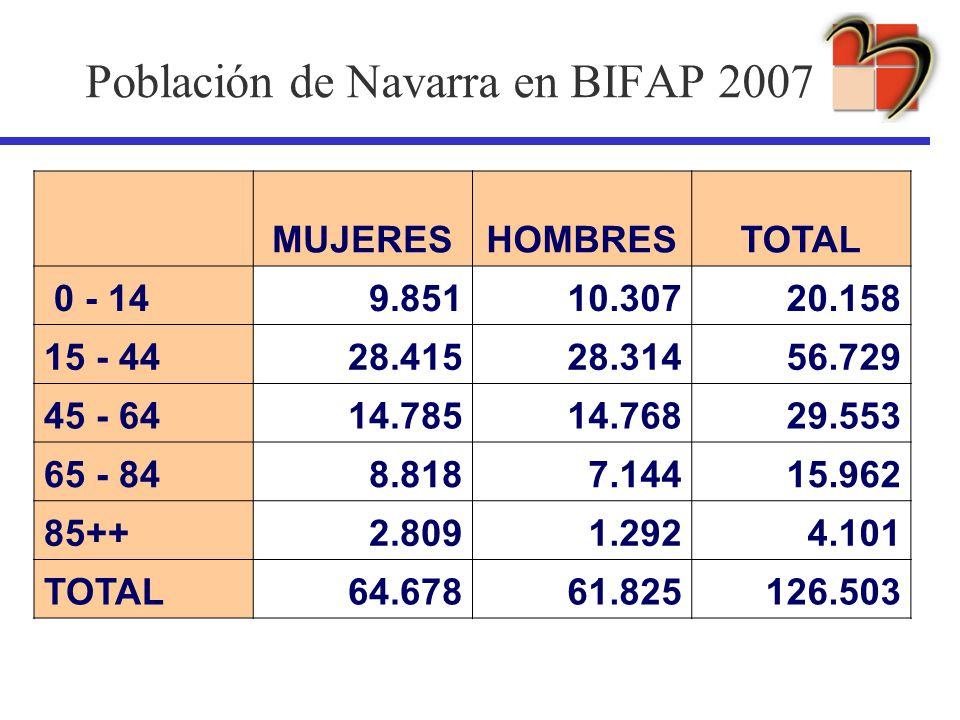 Población de Navarra en BIFAP 2007