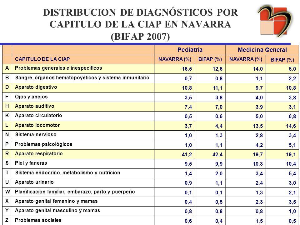 DISTRIBUCION DE DIAGNÓSTICOS POR CAPITULO DE LA CIAP EN NAVARRA (BIFAP 2007)
