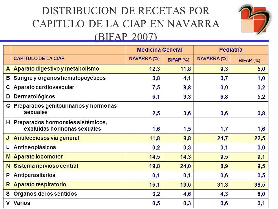 DISTRIBUCION DE RECETAS POR CAPITULO DE LA CIAP EN NAVARRA (BIFAP 2007)
