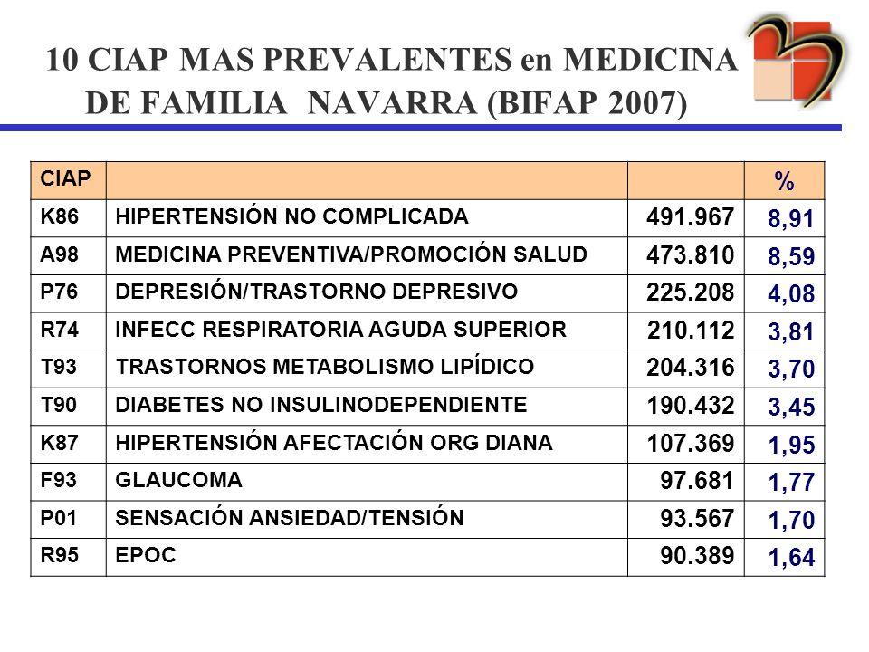 10 CIAP MAS PREVALENTES en MEDICINA DE FAMILIA NAVARRA (BIFAP 2007)